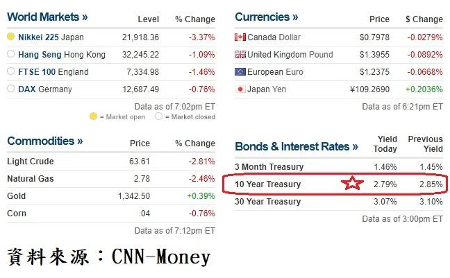 國際匯市及美債收盤行情