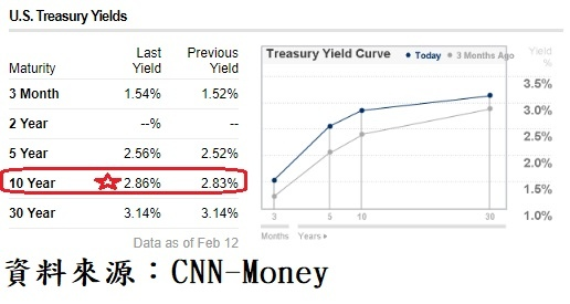 美國公債殖利率曲線及收盤利率