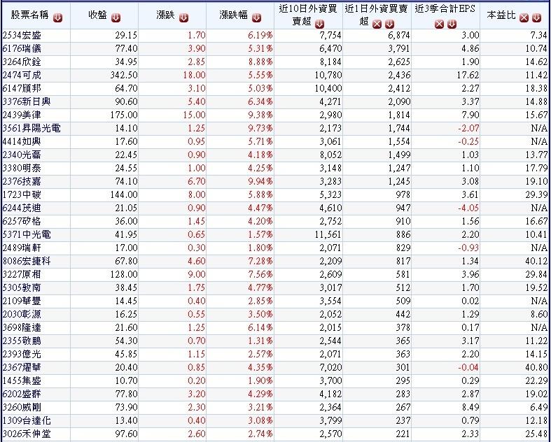 20180221過去10個交易日外資買超且近1日外資持續買超的中小型股~1