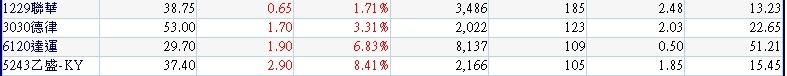 20180221過去10個交易日外資買超且近1日外資持續買超的中小型股~2