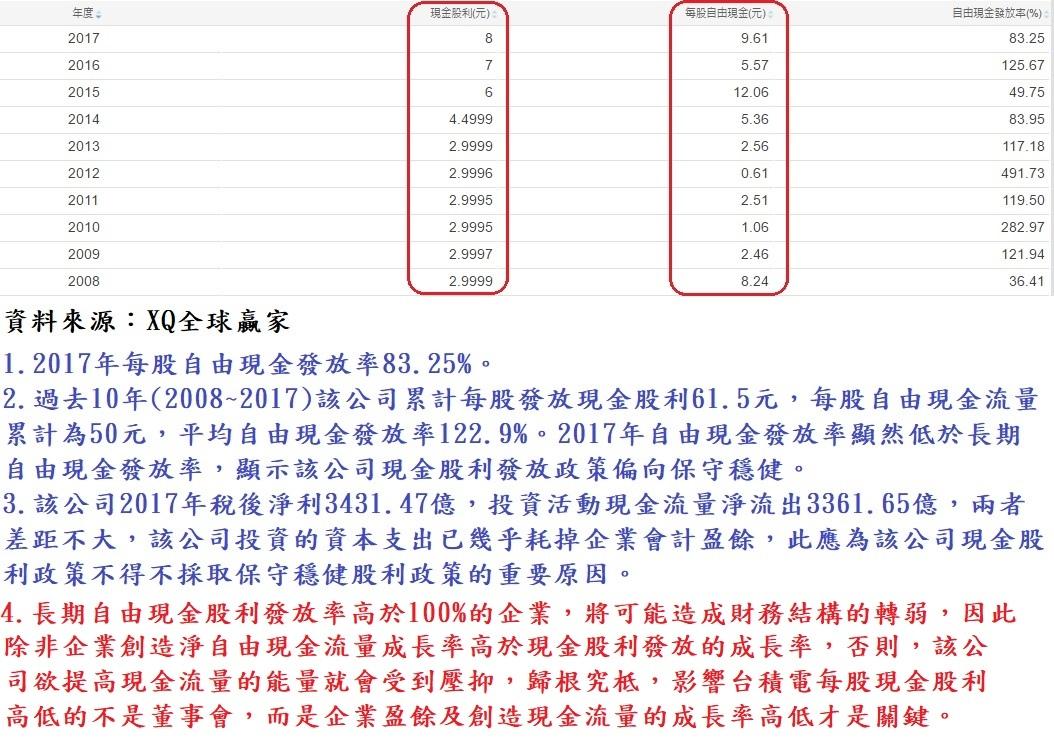台積電(2330)每股現金股利與自由現金流量