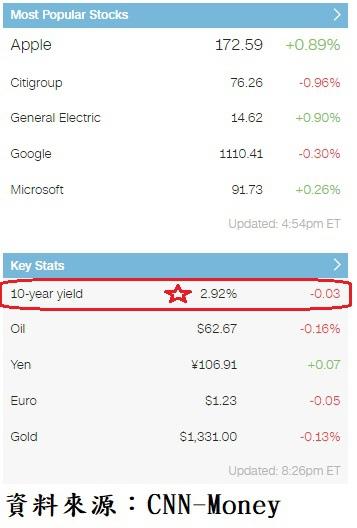 美國10年期公債收盤殖利率與美股主要上漲權值股