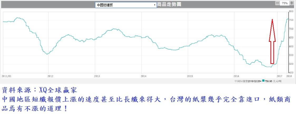 中國短纖價格走勢圖
