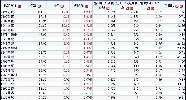 20180306過去10個交易日外資買超且最近1個交易日持續買超的中小型股~1
