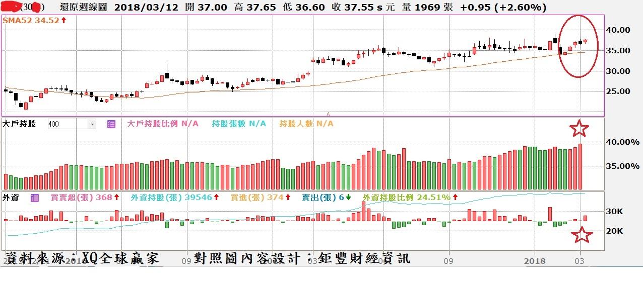聯陽(3014)周K線與大戶持股比率與外資買賣超對照圖~1