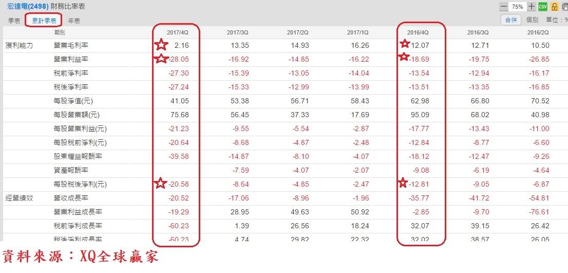 宏達電(2498)季累計財務比率表