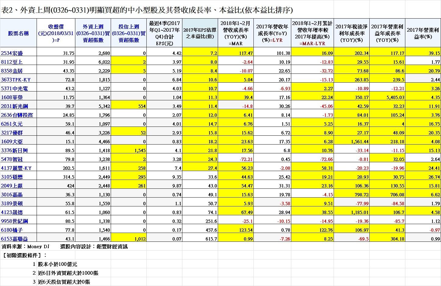 20180331表2、外資上周(0326~0331)明顯買超的中小型股及其營收成長率、本益比(依本益比排序)