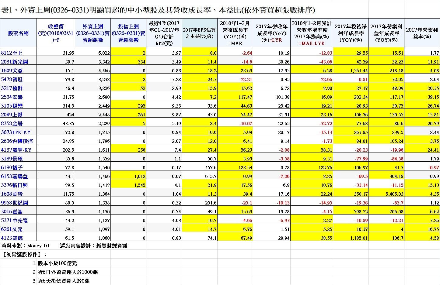 20180331表1、外資上周(0326~0331)明顯買超的中小型股及其營收成長率、本益比(依外資買超張數排序)