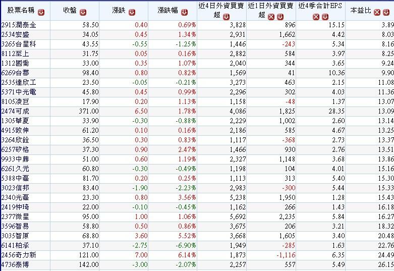 20180420本周前四個交易日 (0416~0419)外資逆勢買超的中小型股~1(依最近1日外資買超張數排序)