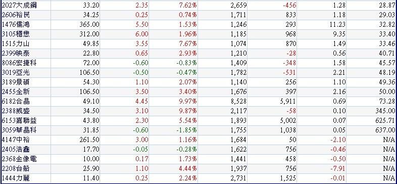 20180420本周前四個交易日 (0416~0419)外資逆勢買超的中小型股~2(依最近1日外資買超張數排序)