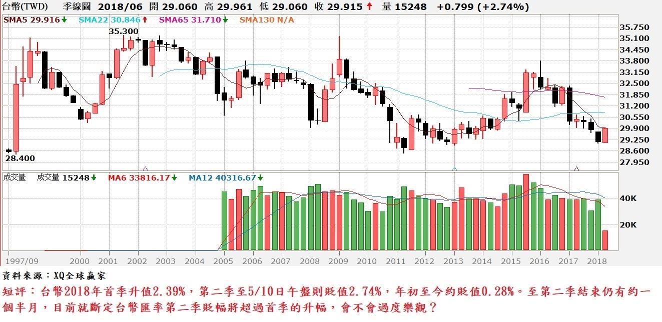 台幣匯率季K線圖