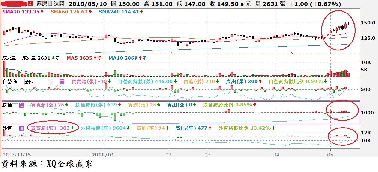 圖、宜鼎(5289)日K線與三大法人買賣超對照圖