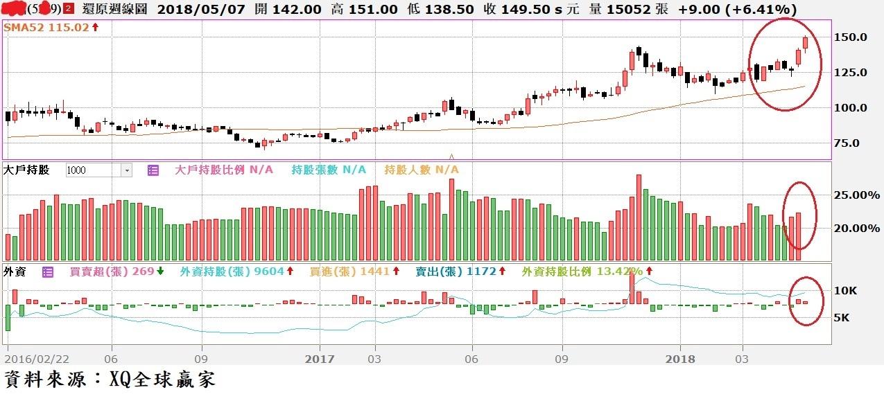 圖、宜鼎(5289)周K線與外資買賣超及大戶持股比率對照圖