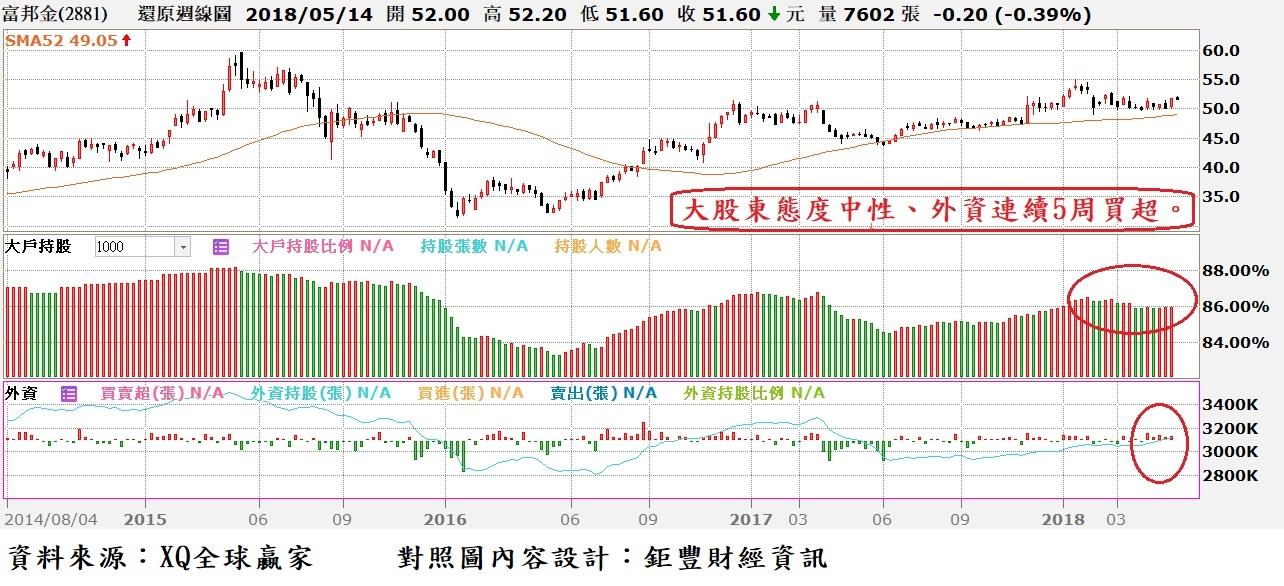 富邦金(2881)周K線與外資買賣超及大股東持股比率對照圖