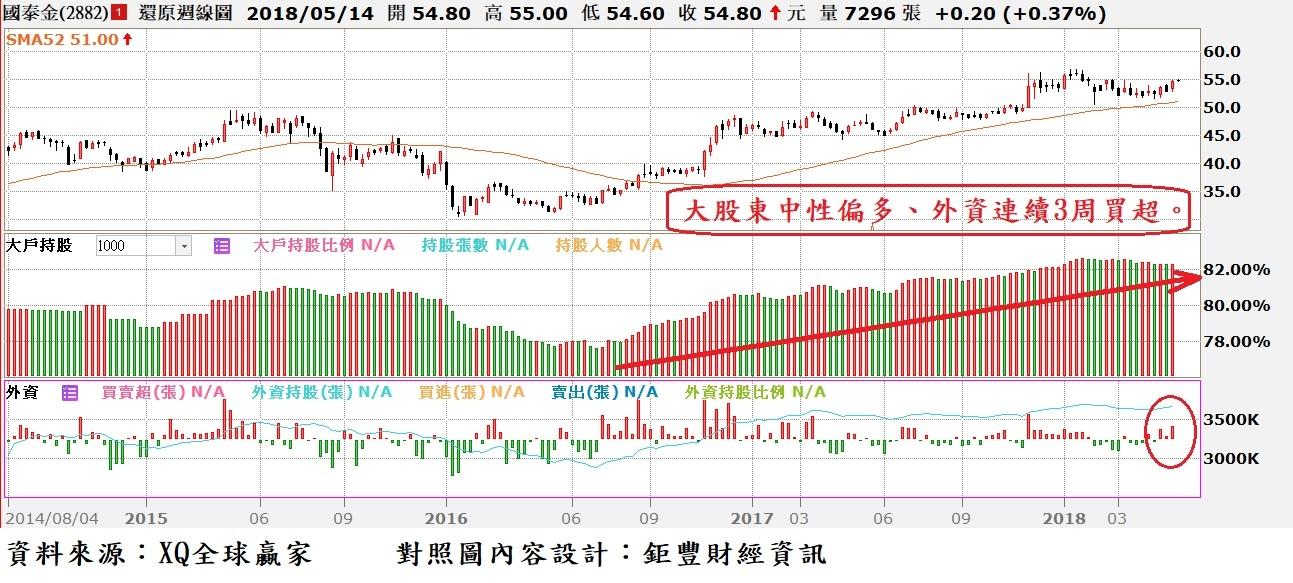 國泰金(2882)周K線與外資買賣超及大股東持股比率對照圖
