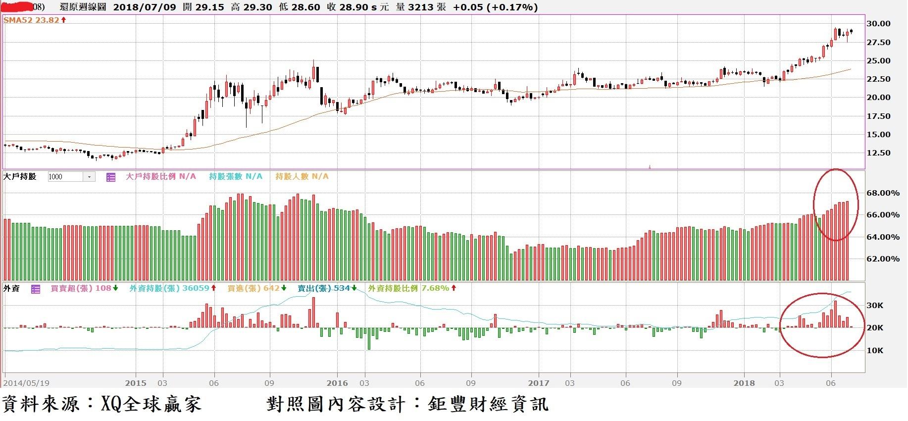 南帝(2108)周K線與大戶持股比率與外資買賣超對照圖~1