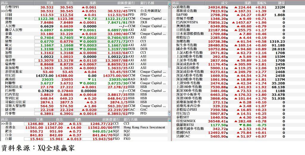 國際金融市場最新收盤行情