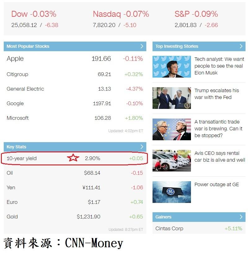 美股主要權值股、外匯、原油及債市收盤殖利率