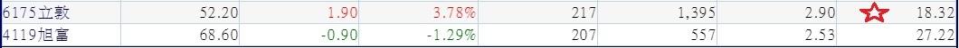20180724外資周一(0724)日明顯買超且2018年上半年營收及第一季獲利保持成長的中型股(依最近1日外資買超排序)~2