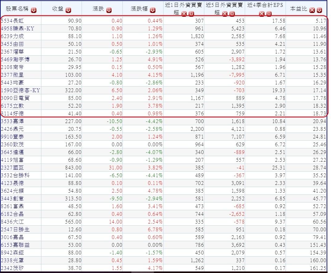 20180724外資周一(0724)日明顯買超且2018年上半年營收及第一季獲利保持成長的中型股(依本益比排序)~1