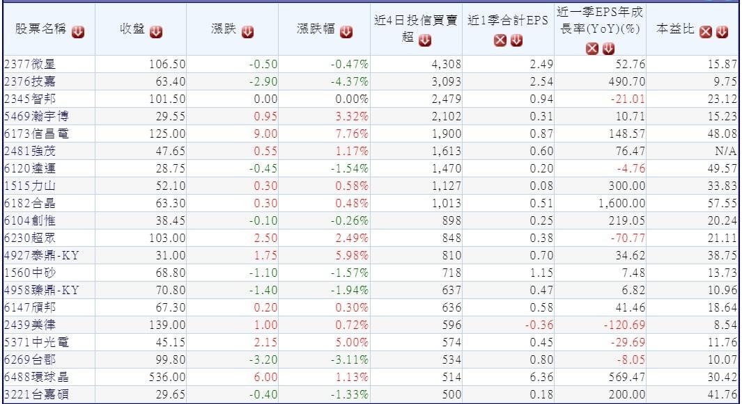 20180727本周前4個交易日(0723~0726)投信買超的中小型股(依外資買超張數排序) ~1