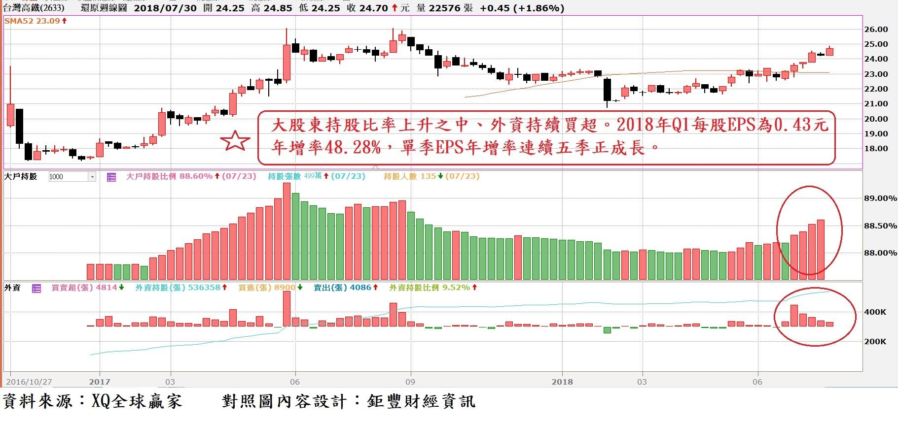 台灣高鐵(2633)周K線與外資持股比率與外資買賣超對照圖