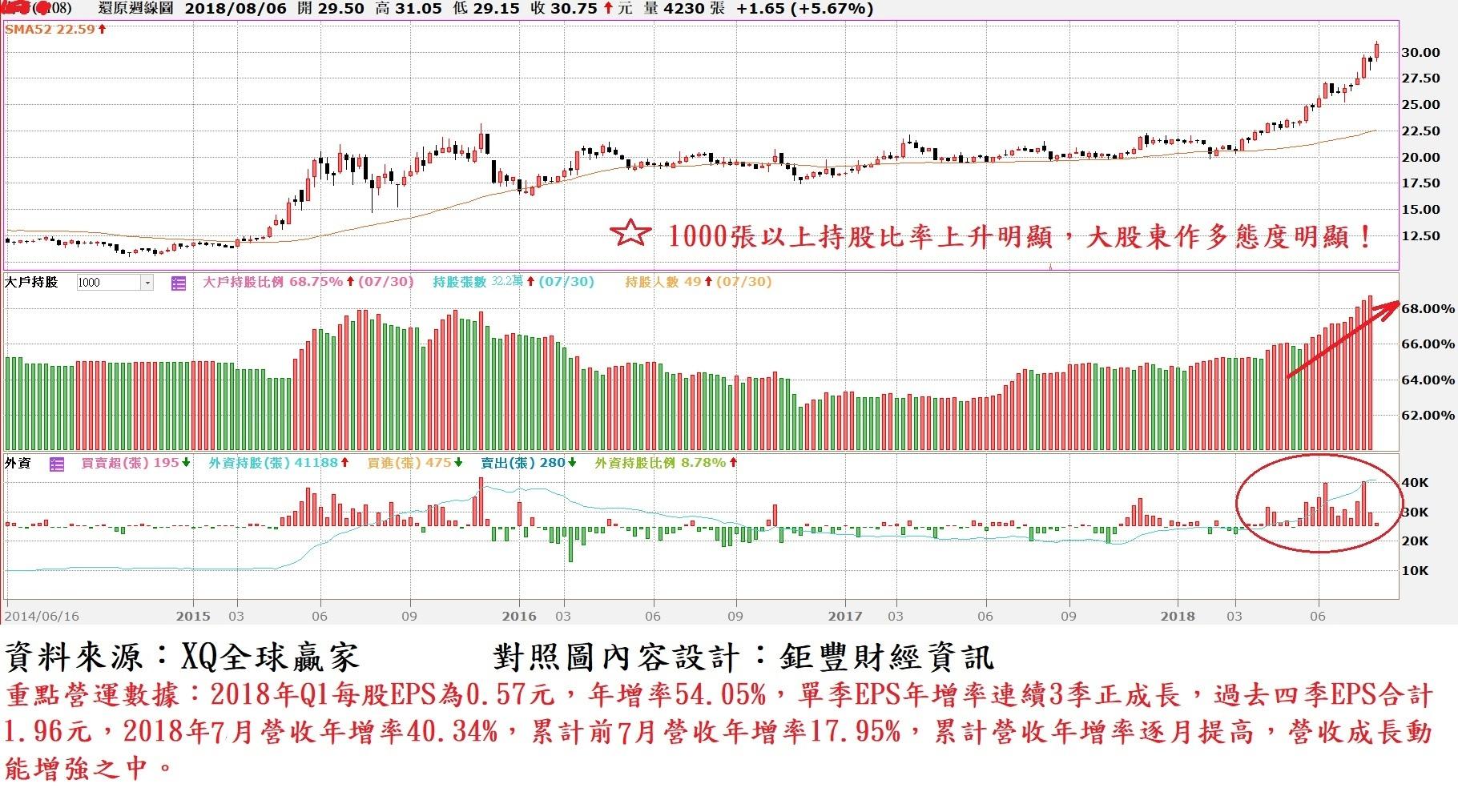南帝(2108)周K線與大股東持股比率及外資買賣超對照圖