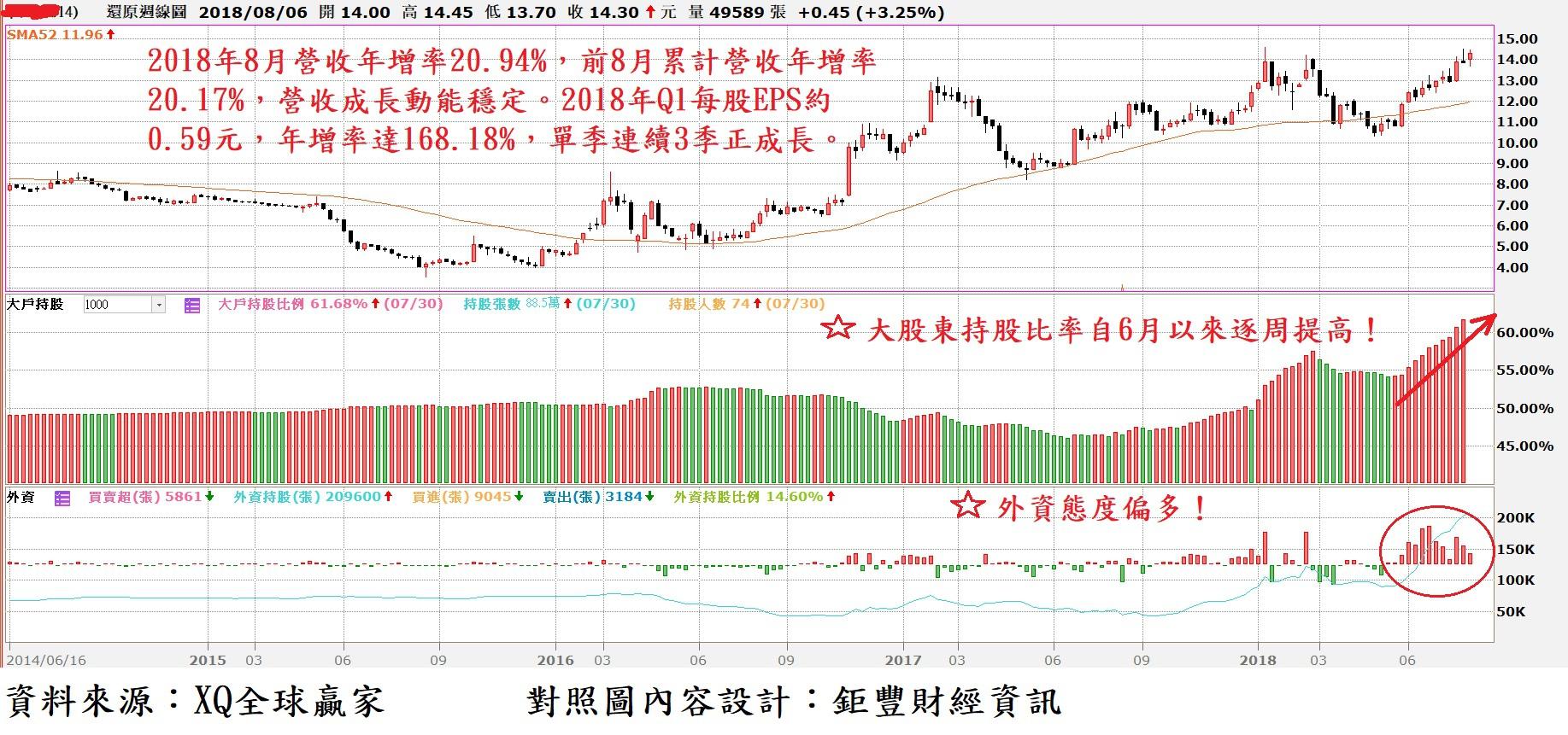 中鴻(2014)周K線與大股東持股比率及外資買賣超對照圖
