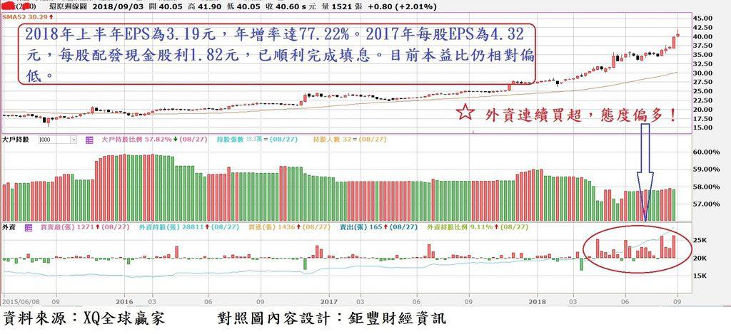 新產(2850)周K線與大股東持股比率及外資買賣超對照圖