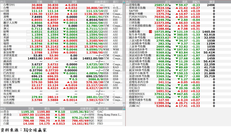 國際金融市場最新行情