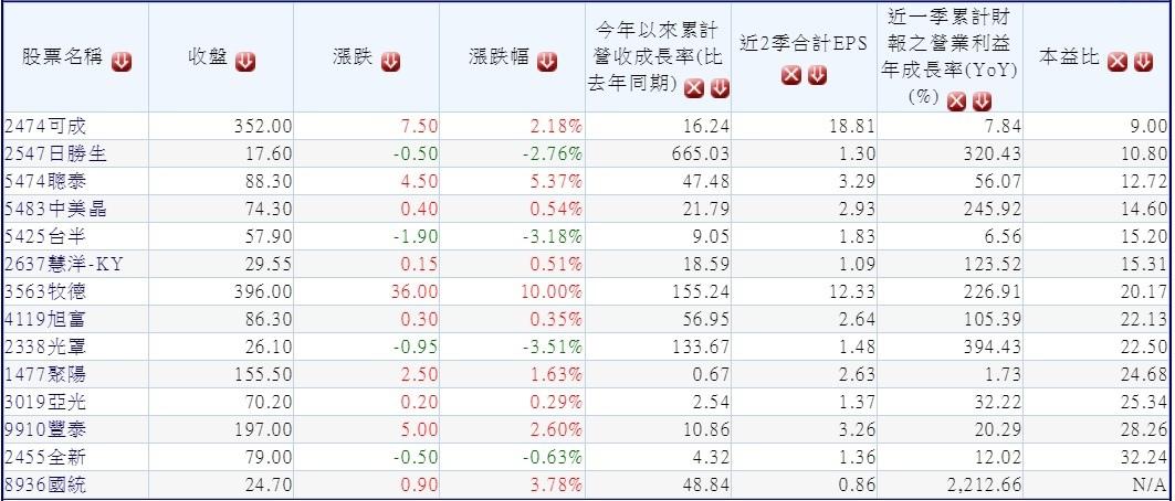 20180919本周前兩個交易日外資積極買超的中小型獲利成長股(依本益比排序)~1