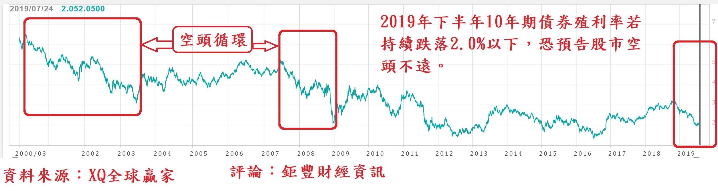 美股10年期債券殖利率走勢圖
