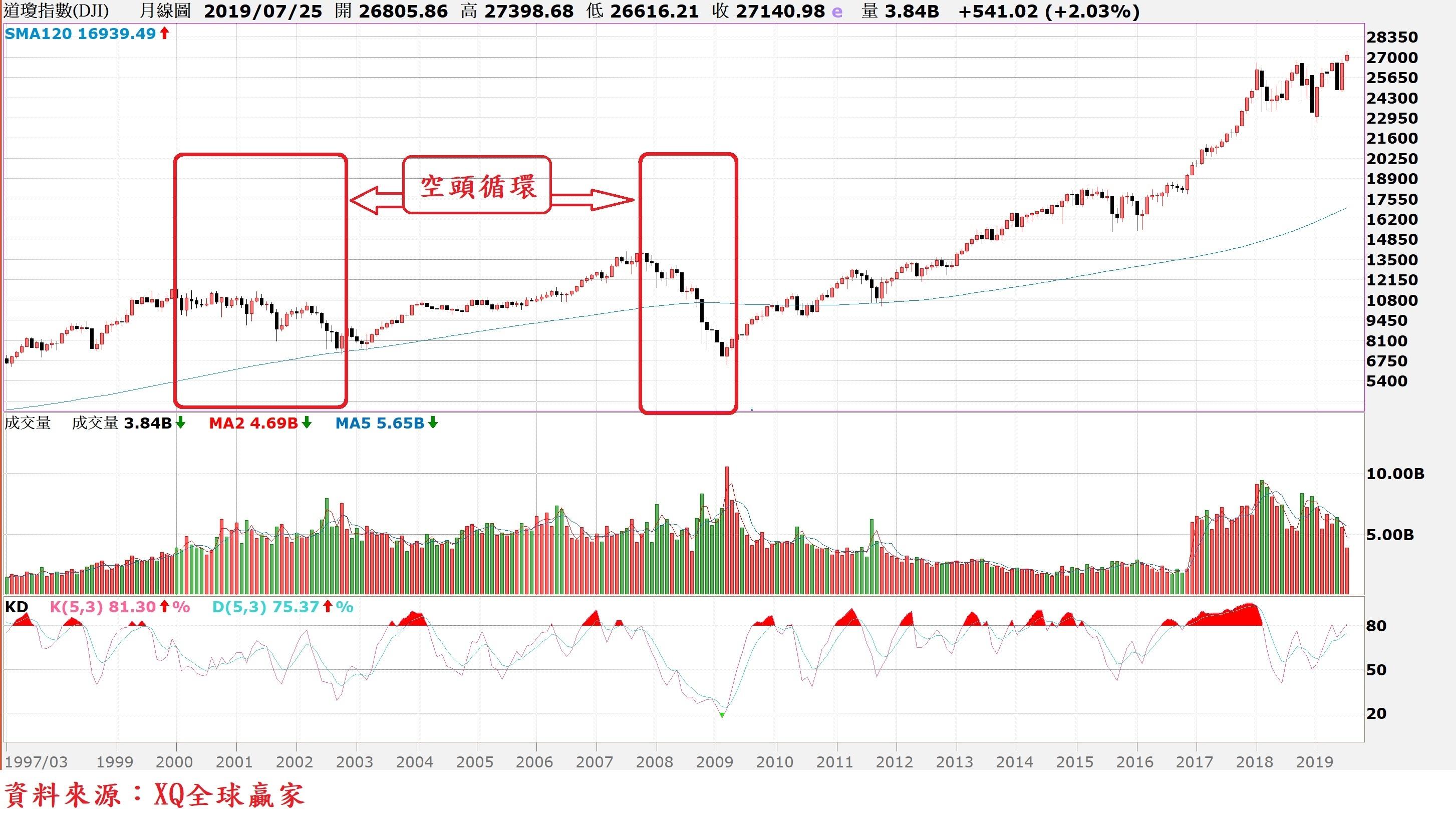 美股道瓊指數月K線圖