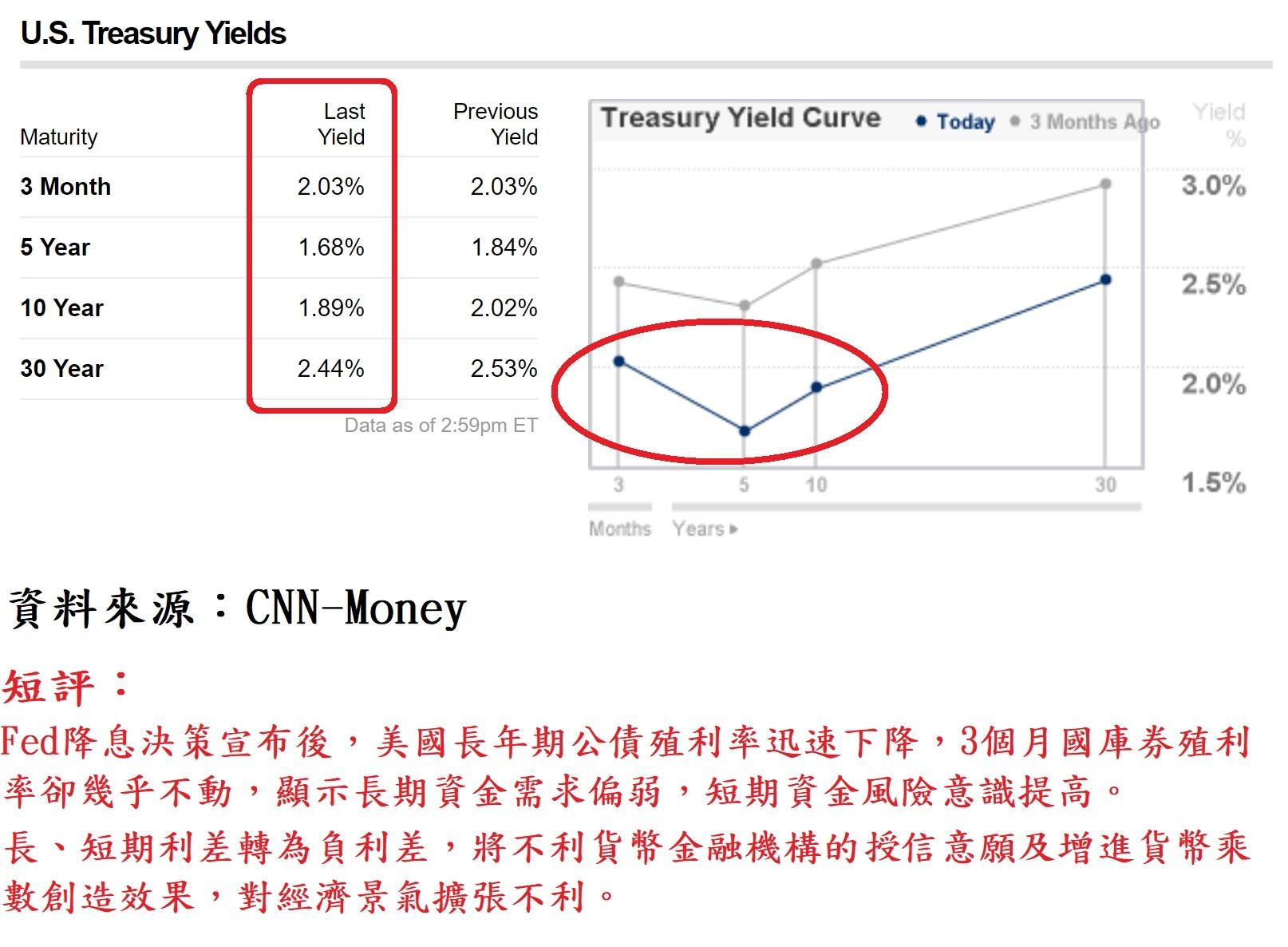 美國公債殖利率曲線走勢圖