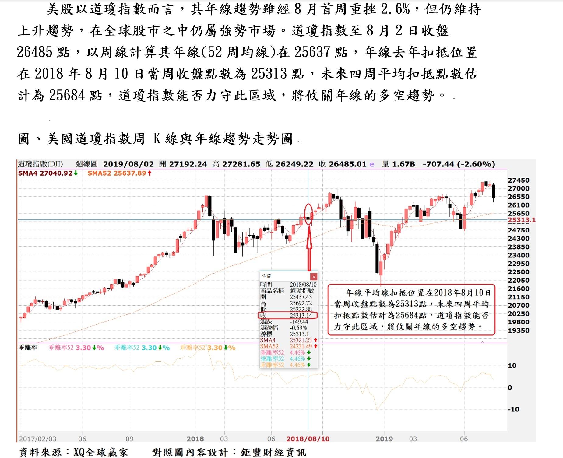 一分鐘美股道瓊指數多空趨勢觀測