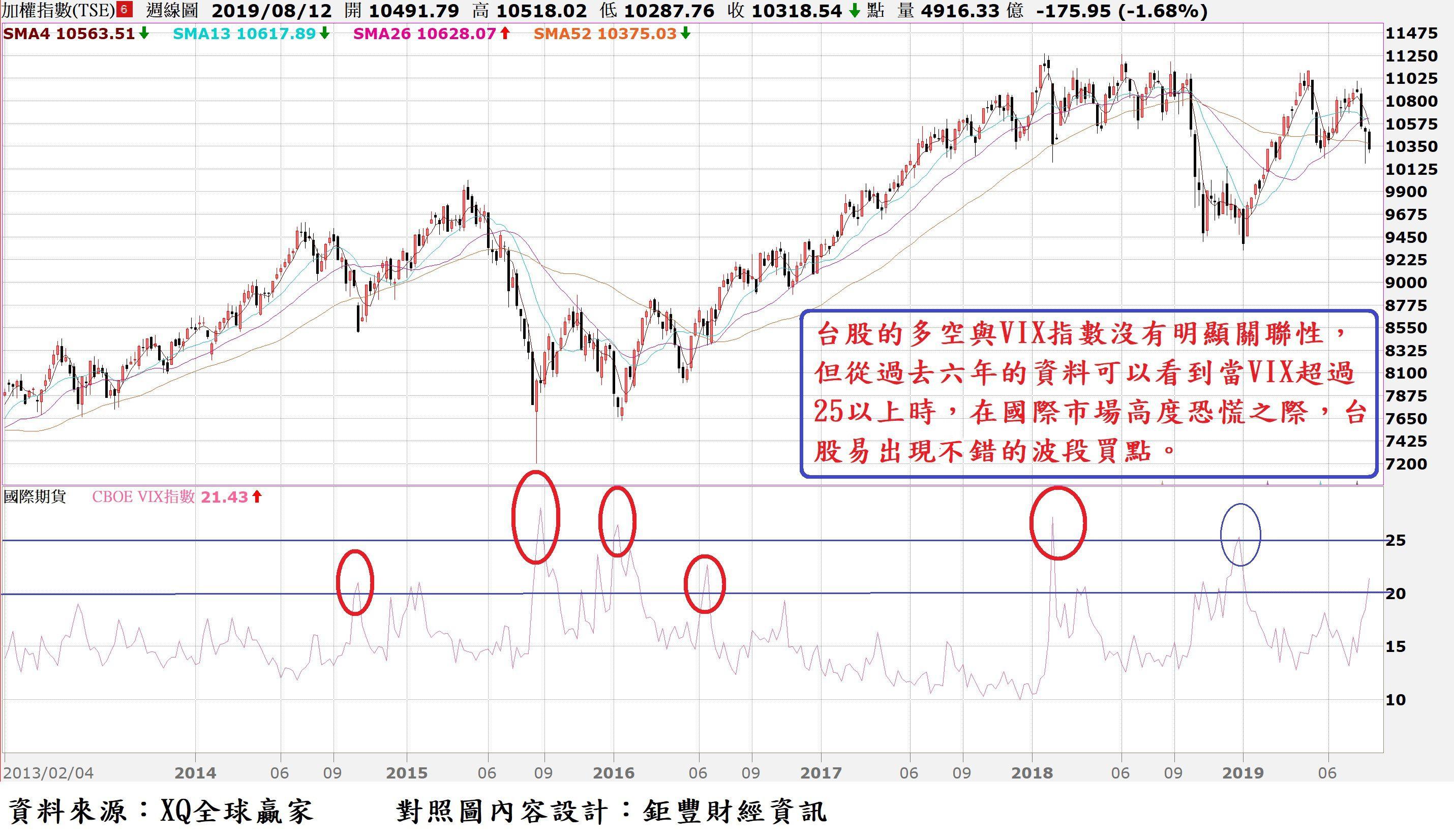 台股指數周K線與VIX對照圖