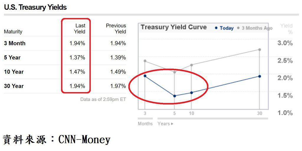 美國公債殖利率曲線圖