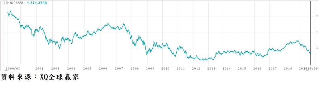 美國5年期公債殖利率走勢圖