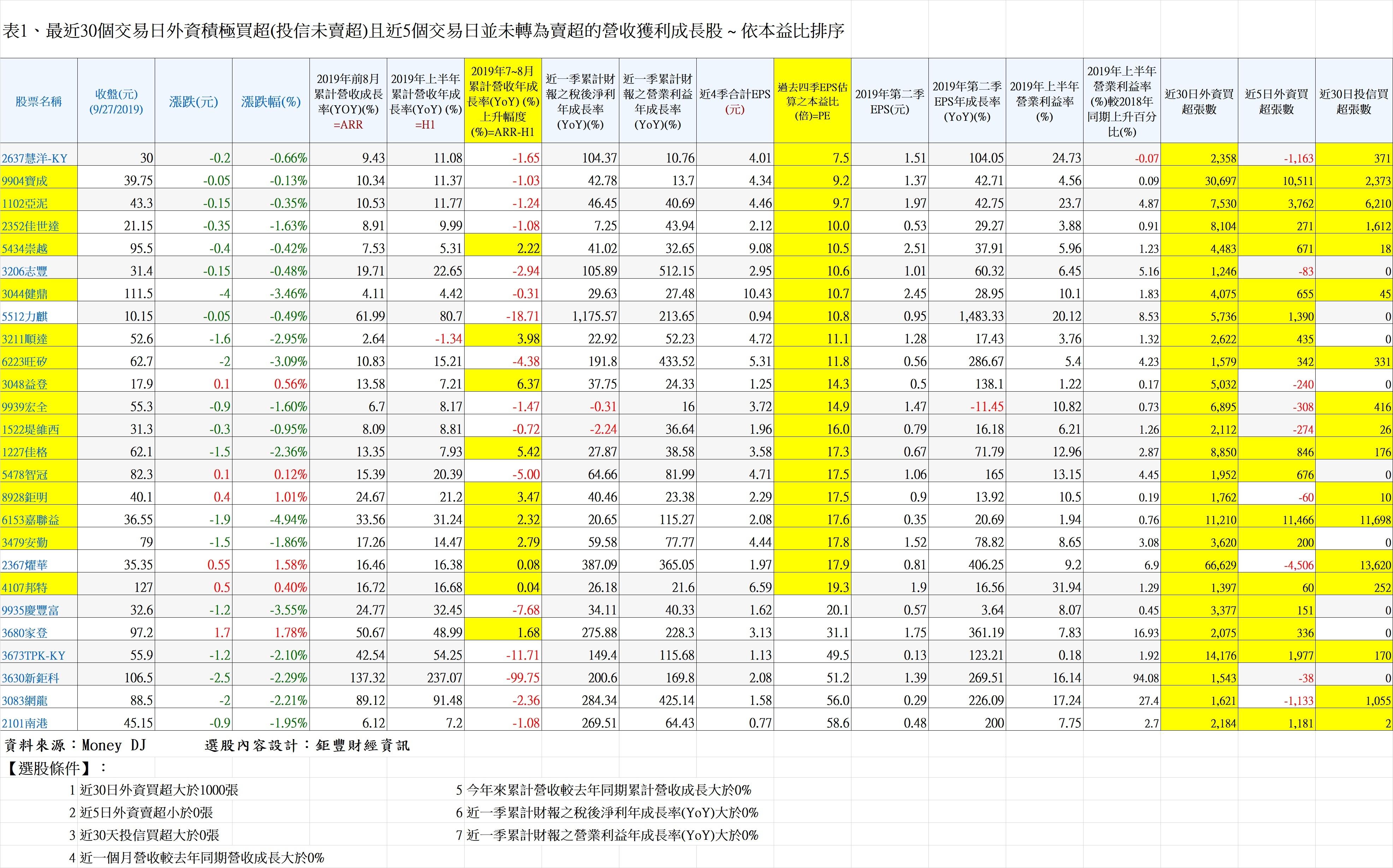 20190929表1、最近30個交易日外資積極買超(投信未賣超)且近5個交易日並未轉為賣超的營收獲利成長股 ~ 依本益比排序