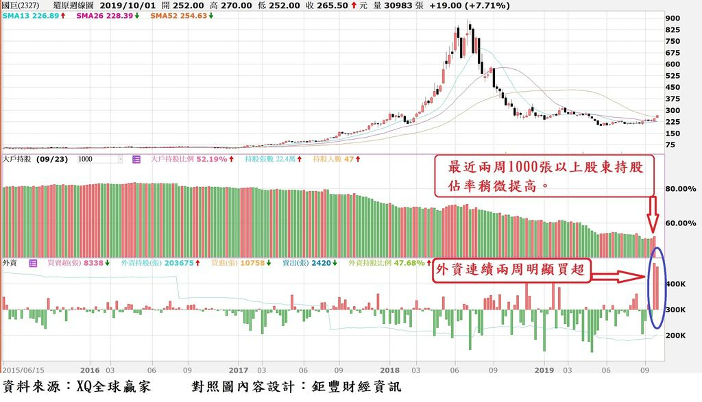 國巨(2327)周K線與400張以上大股東持股比率對照圖