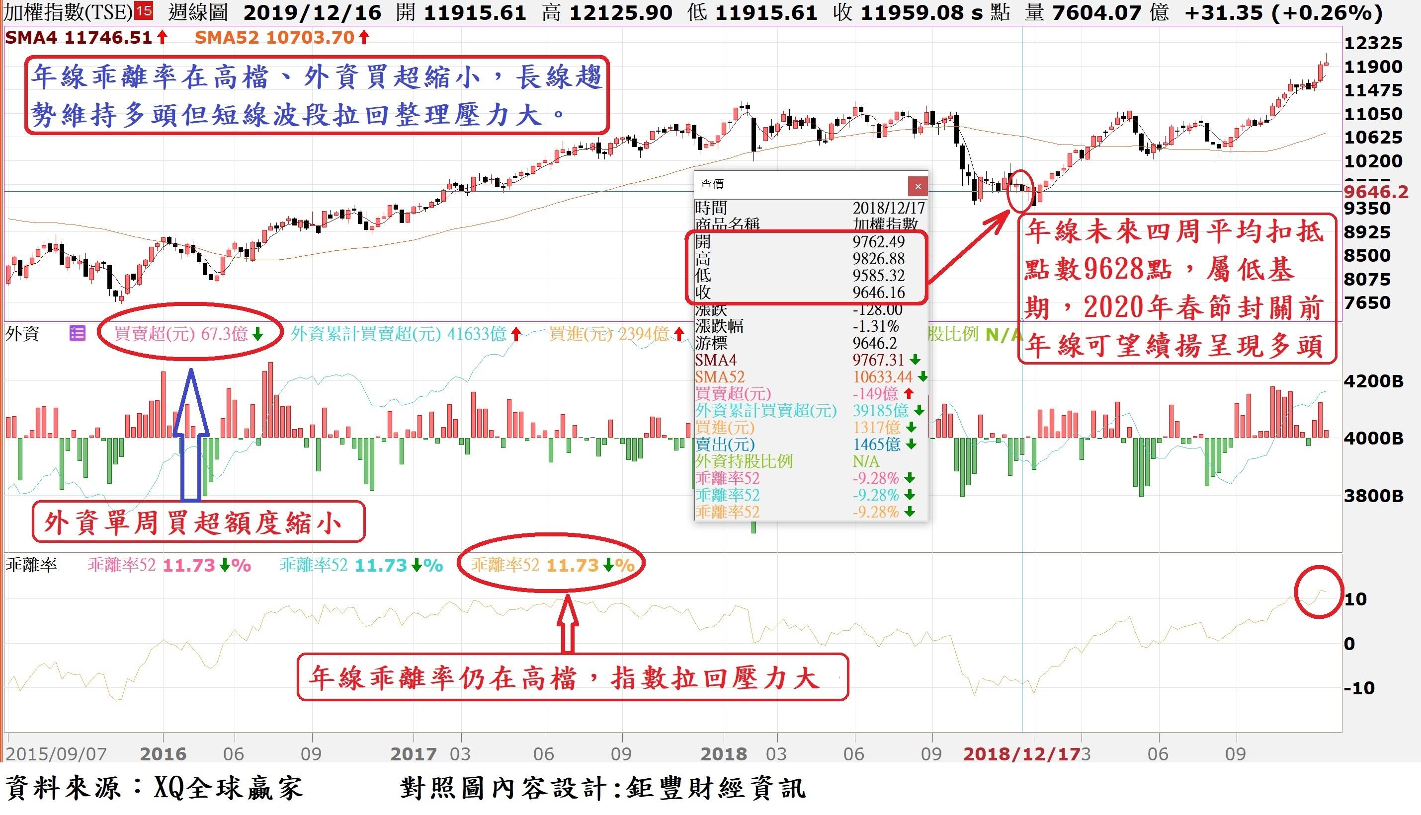 台股周K線與年線(52周均線)乖離率走勢對照圖