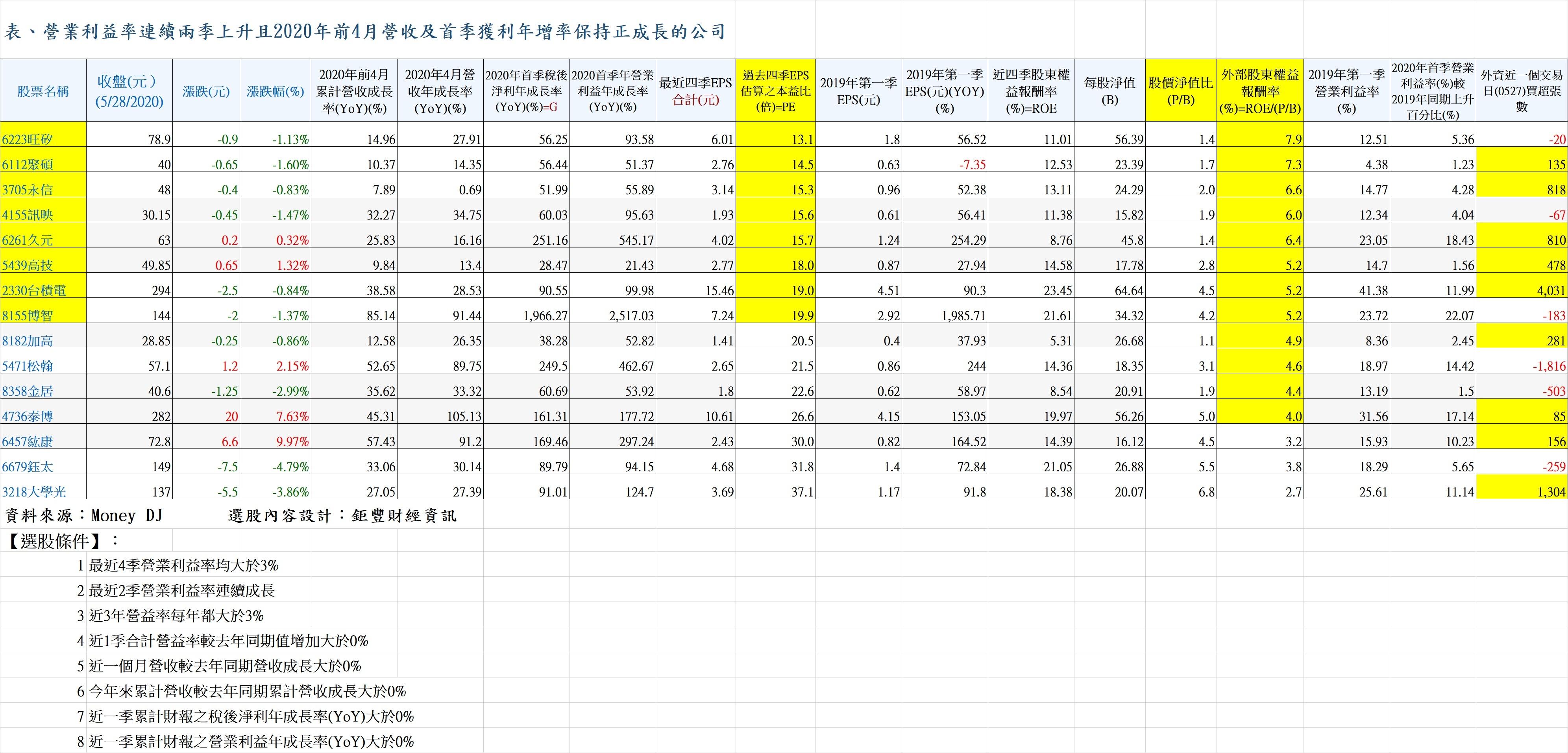 20200528表、營業利益率連續兩季上升且2020年前4月營收及首季獲利年增率保持正成長的公司.jpg