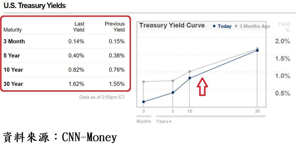 美國公債殖利率曲線走勢圖.jpg