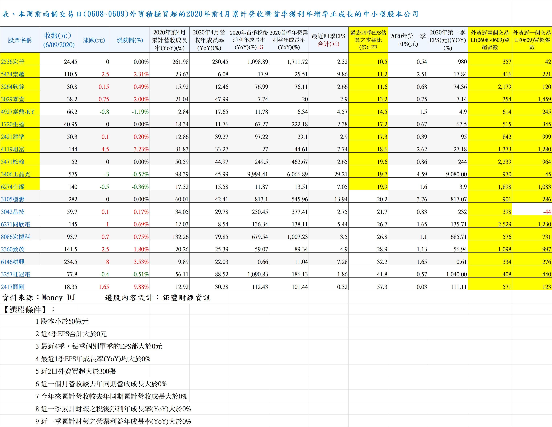 20200609表、本周前兩個交易日(0608~0609)外資積極買超的2020年前4月累計營收暨首季獲利年增率正成長的中小型股本公司.jpg