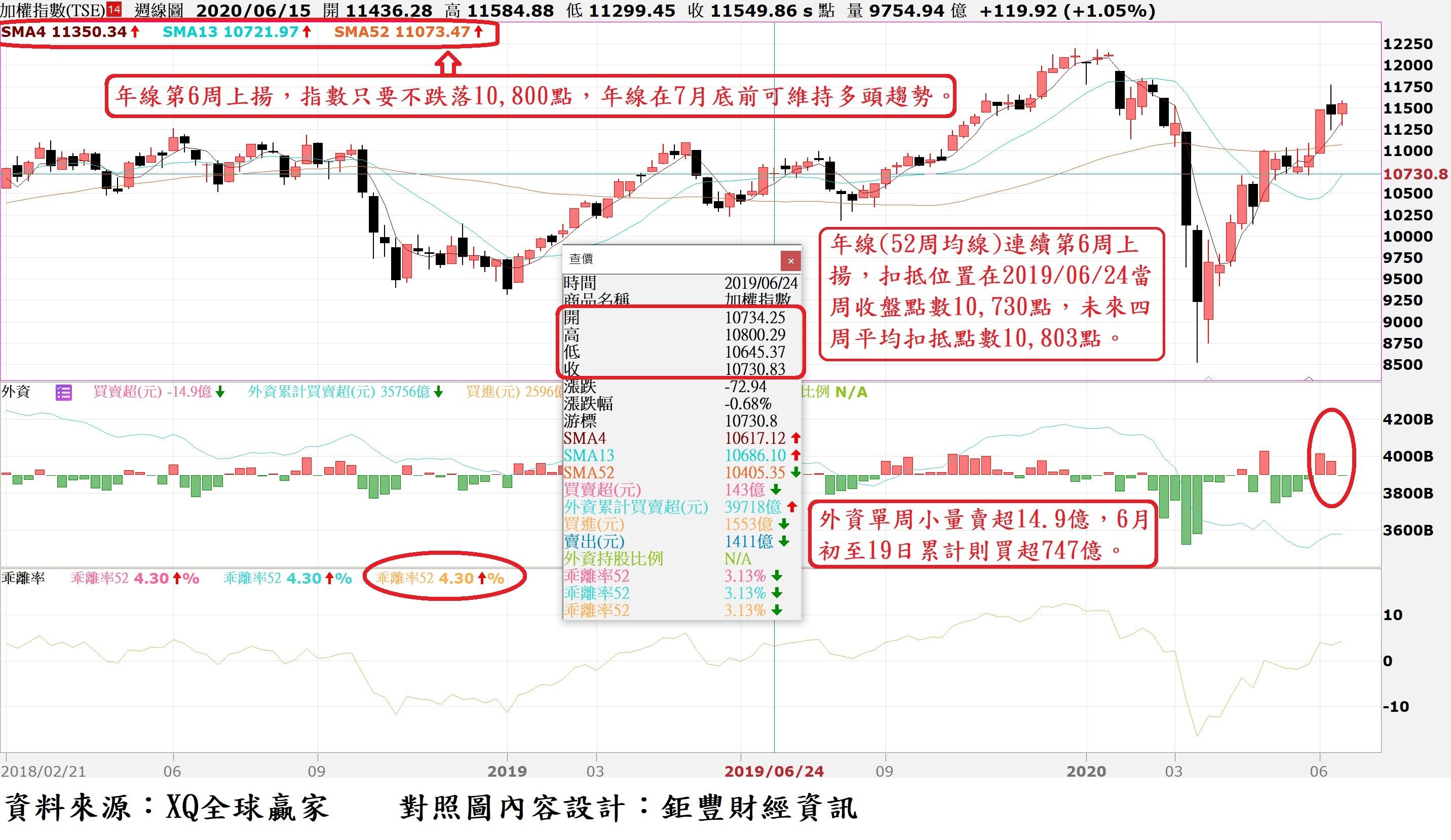 台股周K線與外資買賣超暨年線(52周均線)乖離率走勢對照圖.jpg