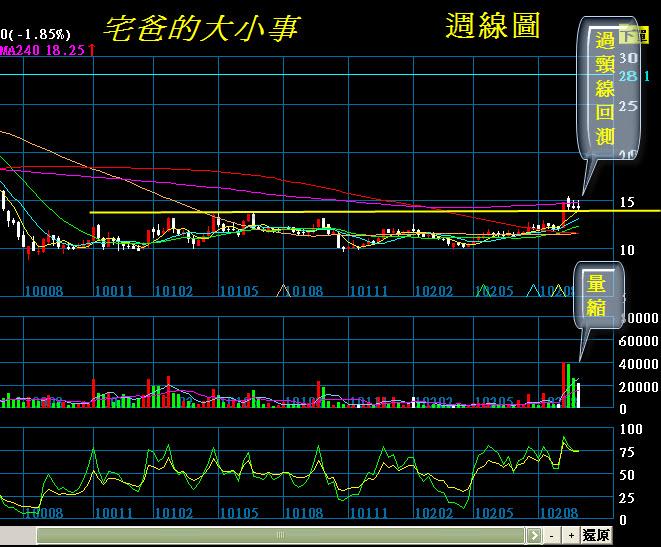 南仁湖週線01