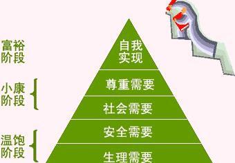 马斯洛人类需求五层次理论1
