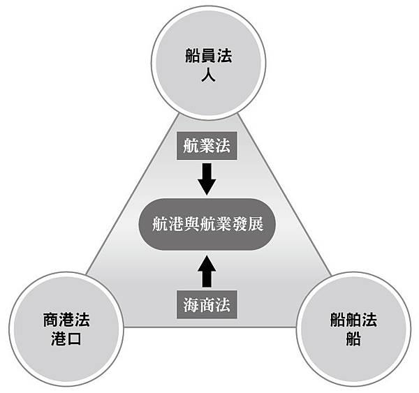 航港法規架構概念圖