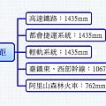 臺灣地區軌道運輸之軌距