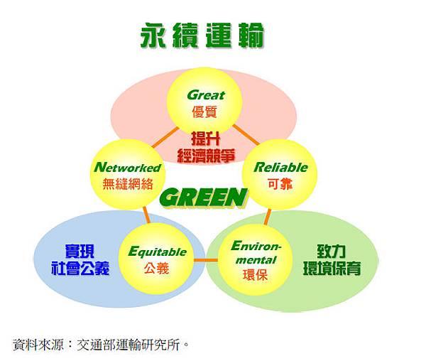 永續運輸圖